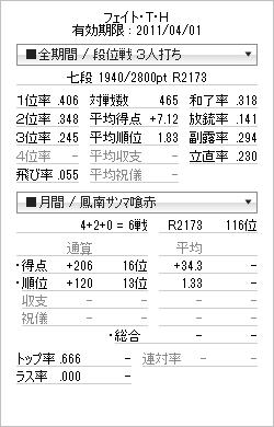 tenhou_prof_20110309.png