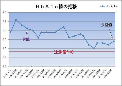 HbA1c推移(縮)
