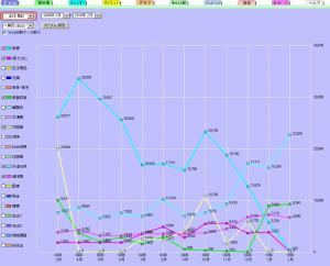 生活費グラフ0204
