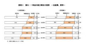 2010年賞与・一時金調査結果(日本経済団体連合会)20110420