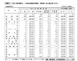東証1部上場企業2011年夏季賞与水準調査20110506