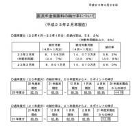 国民年金保険料の納付率20110509