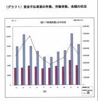 平成22年賃金不払い事案の状況【東京労働局】20110524