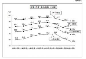 大卒者の就職状況調査20110531