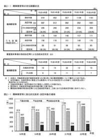 20110615平成22年脳・心臓疾患・精神障害による労災件数