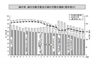 20110714国民年金納付率低下