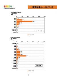 20110726ワーキングプア層の生活・意識調査