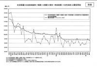 20110729第35回中央最低賃金審議会資料