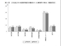 20110905平成22年「就業形態の多様化に関する総合実態調査」