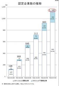 20110908十世代法の認定企業が1,000社を突破