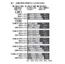 20110912父親の育児参加に関する世論調査