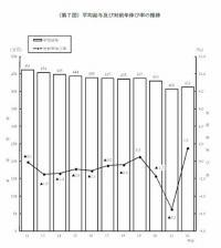 20110928H22年民間平均給与412万円