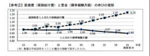 20111005平成24年度協会けんぽ収支見込
