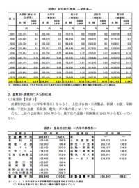 20111019 2011年3月卒「新規学卒者決定初任給調査結果」日本経団連