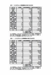 20111027H22年度に監督指導により支払われた割増賃金