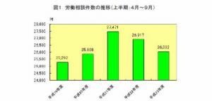 20111031平成23年度上半期の労働相談状況(東京労働局)