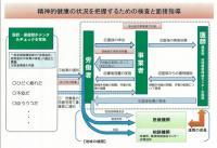 20111102労働安全衛生対策(メンタルヘルス対策)を強化