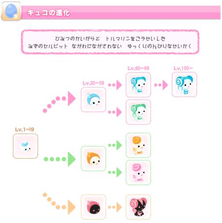 キュコ進化図0201