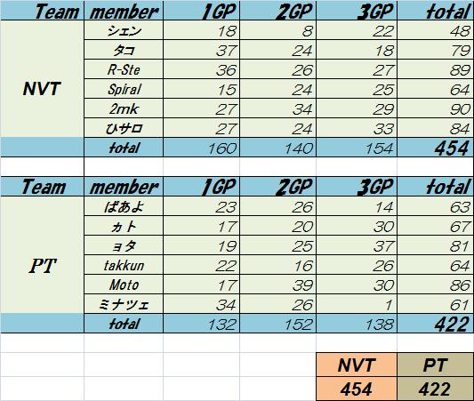 NVT vs PT