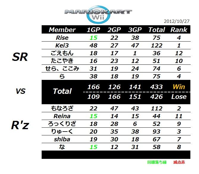 SR vs Rz