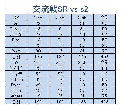 SR vs s2