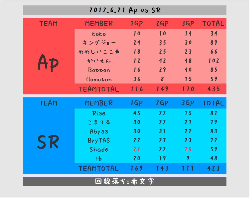 Ap vs SR