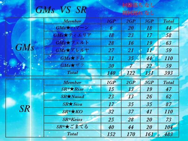 6月25日 GMs VS SR