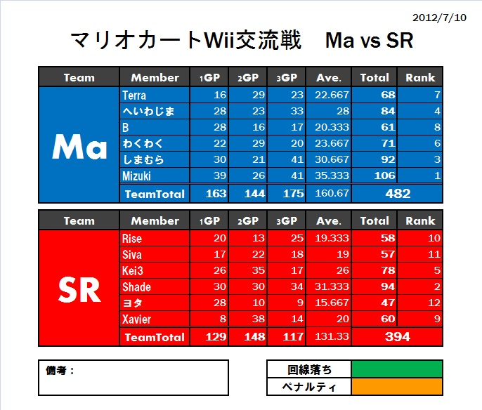 Ma vs SR
