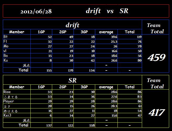 drift vs SR