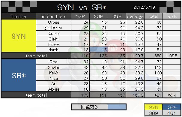 SR vs 9YN