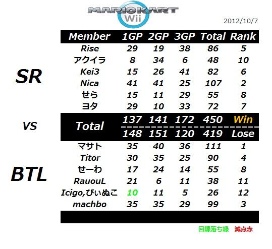 SR vs BTL
