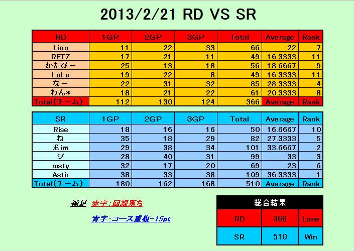 RD vs SR