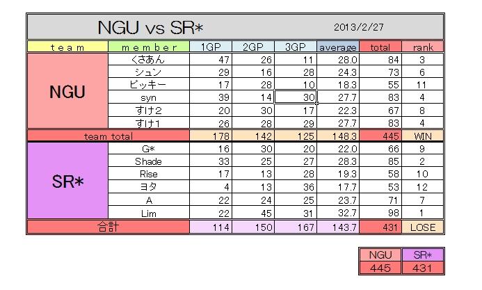 SR vs NGU