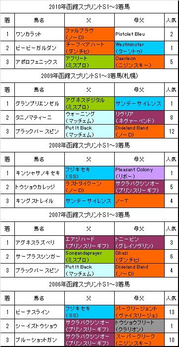 函館スプリントS過去5年