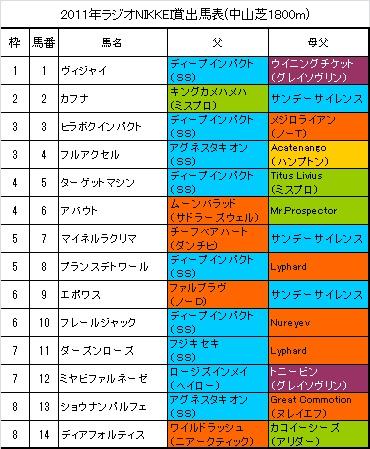 ラジオNIKKEI賞出馬表