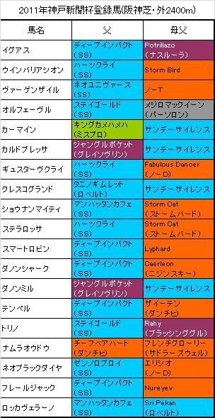 神戸新聞杯登録馬