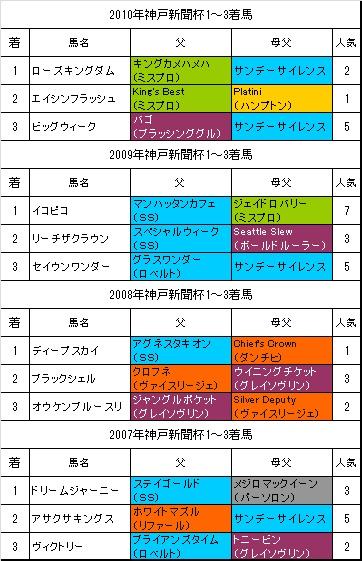 神戸新聞杯過去4年