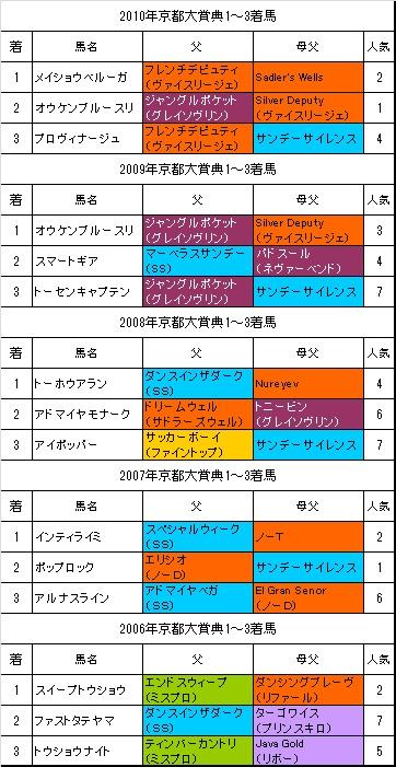 京都大賞典過去5年