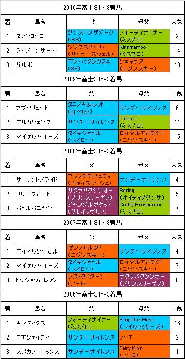 富士S過去5年