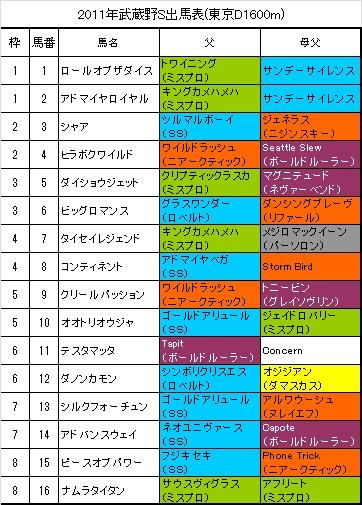 武蔵野S出馬表