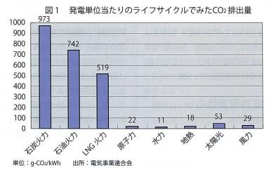 発電システムによる二酸化炭素排出量