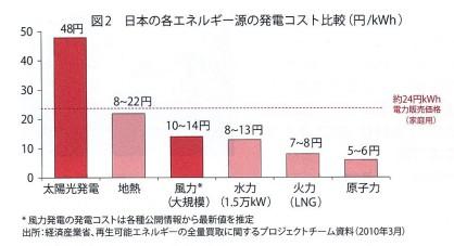 発電コスト3