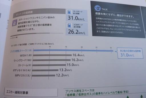 プリウスワゴン 燃費 比較