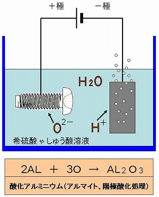 陽極酸化処理