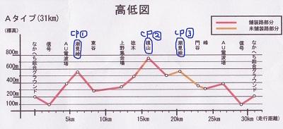 高低図熊野古道