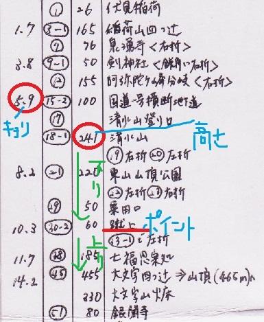京都1周コースメモ
