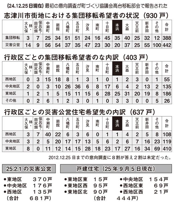 志津川地区 移転意向調査