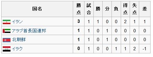 アジアカップ2011グループD