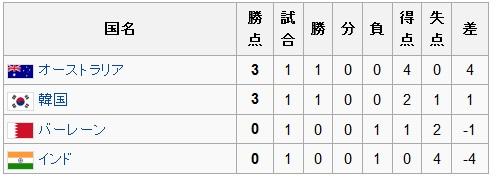 アジアカップ2011グループC