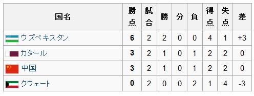 アジアカップ2011グループA